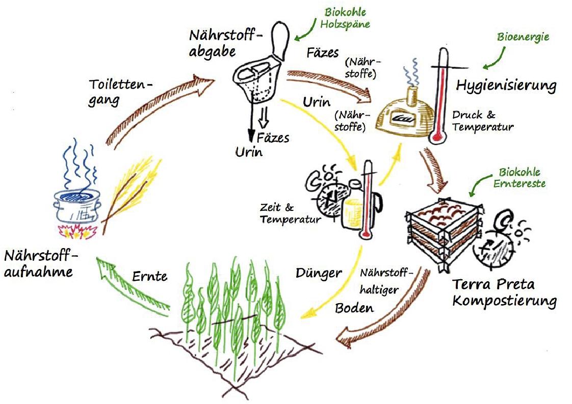 Nährstoffkreislauf